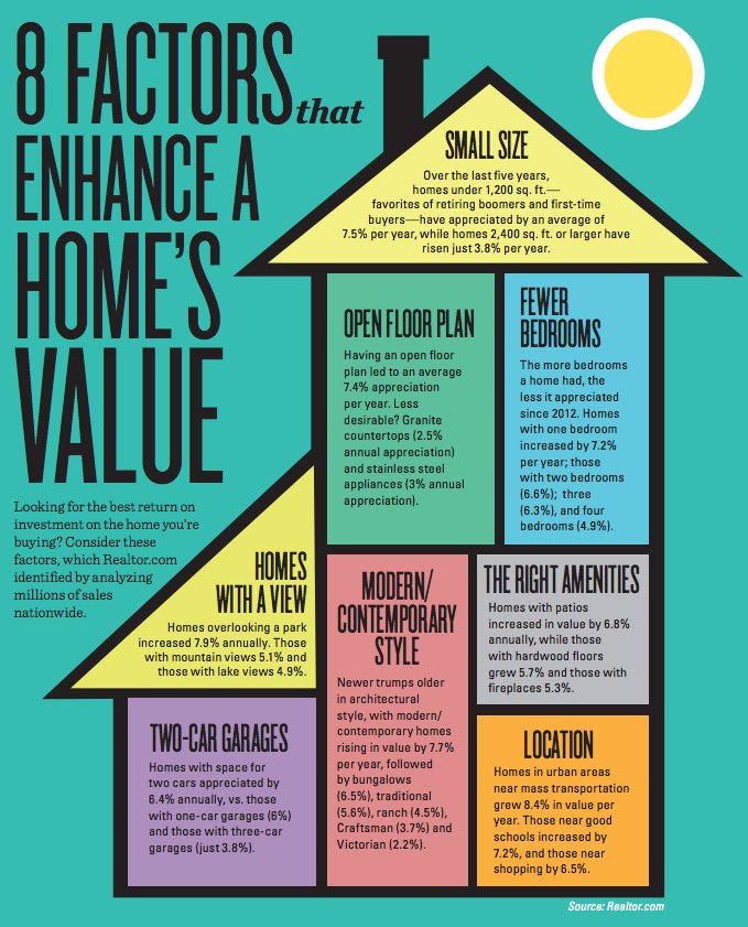 8 Factors to enhance your home's value