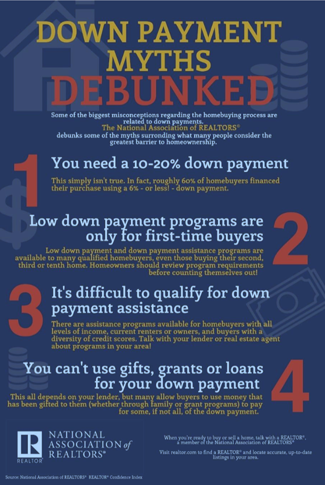 Down Payment Debunked